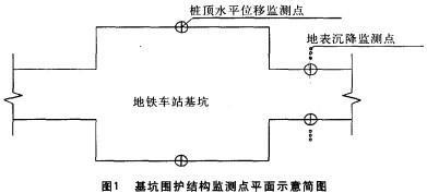 基坑圍護結構監測點平面示意簡圖